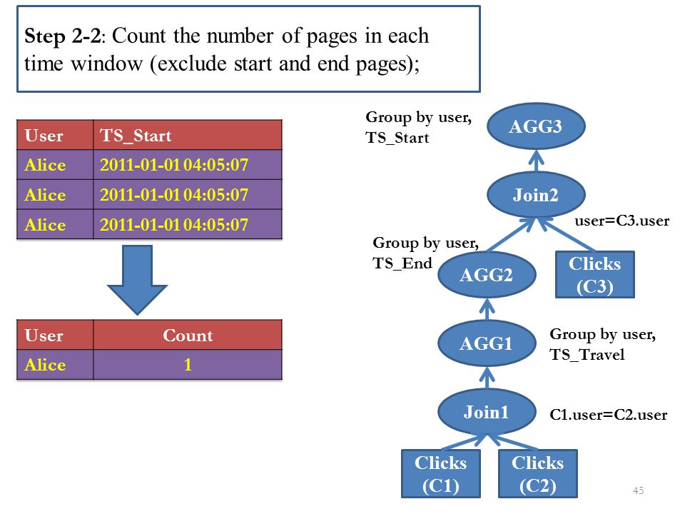 Step 2-2: Count the number of pages in each time window (exclude start and end pages);