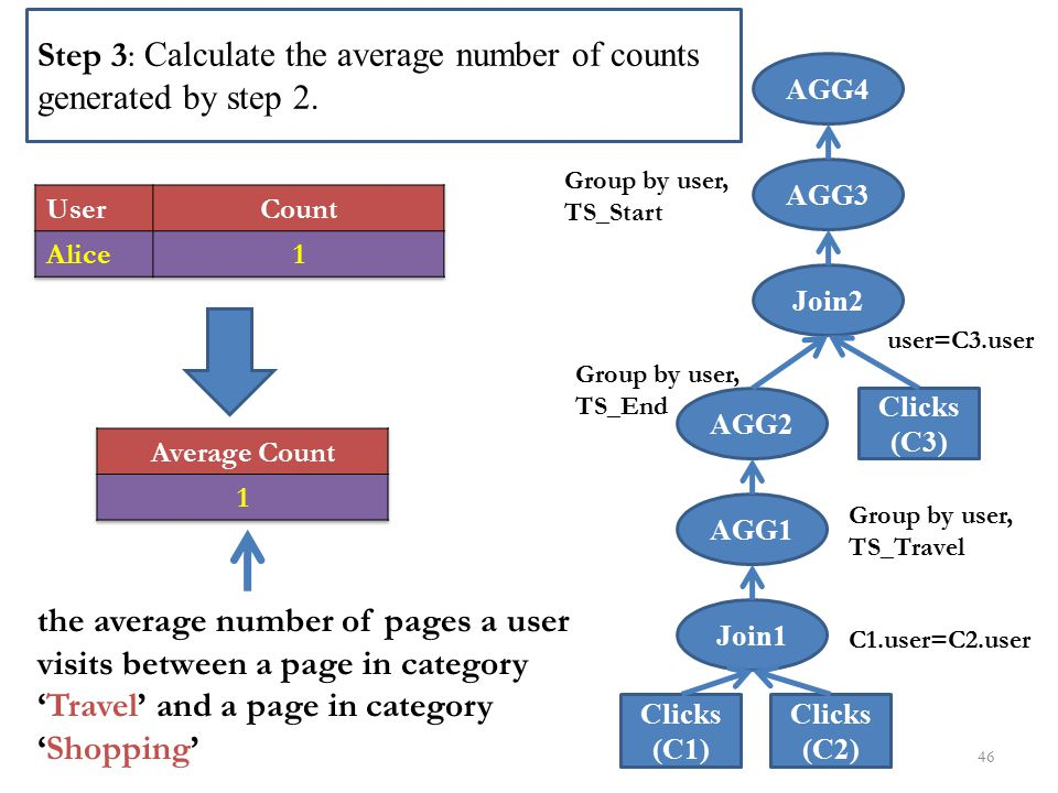 Step 3: Calculate the average number of counts generated by step 2.