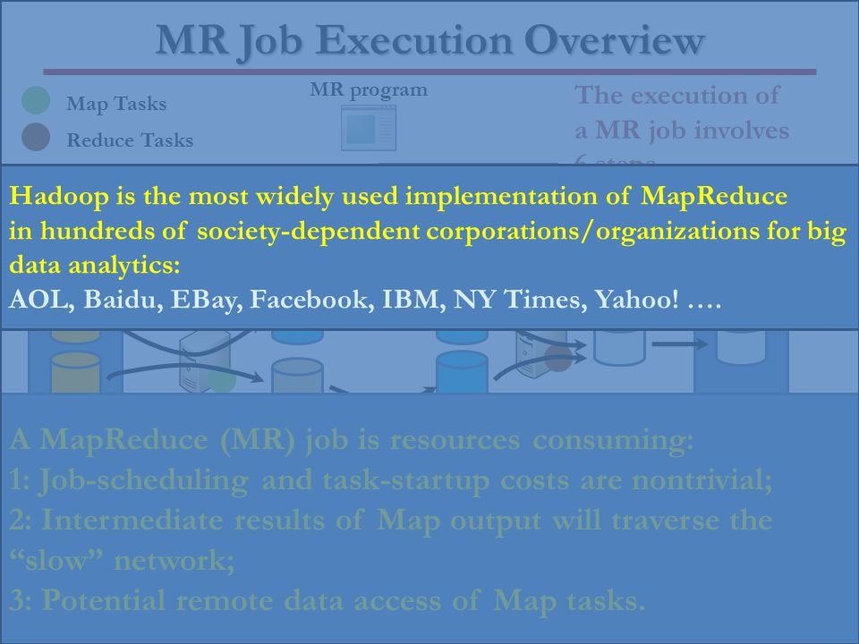 MR Job Execution Overview