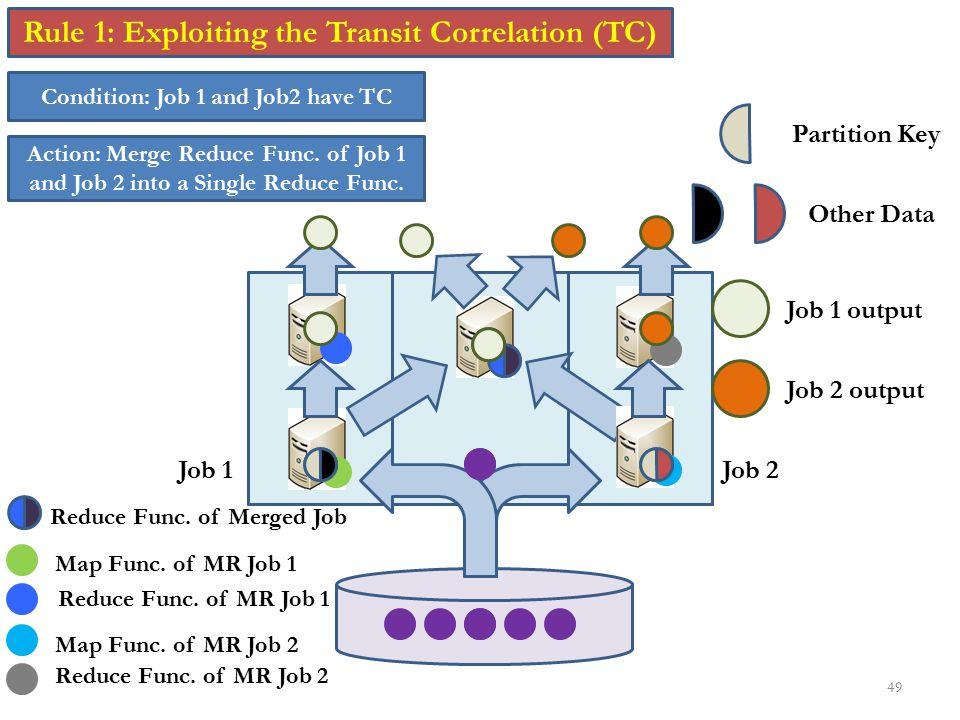Rule 1: Exploiting the Transit Correlation (TC)