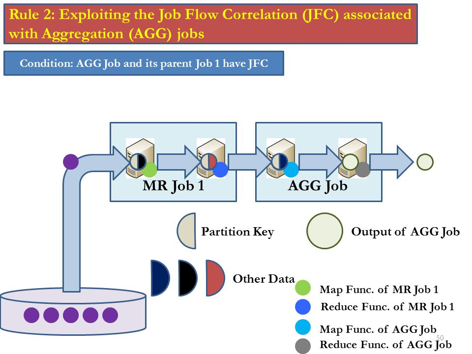 Condition: AGG Job and its parent Job 1 have JFC