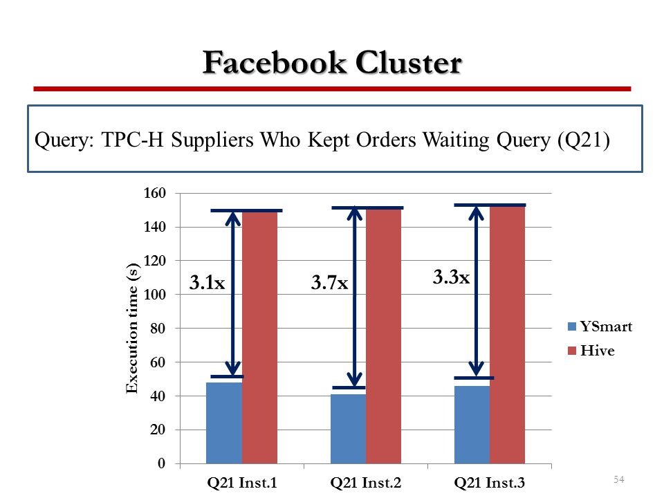 Facebook Cluster Query: TPC-H Suppliers Who Kept Orders Waiting Query (Q21) 3.3x 3.1x 3.7x