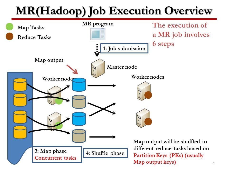 MR(Hadoop) Job Execution Overview
