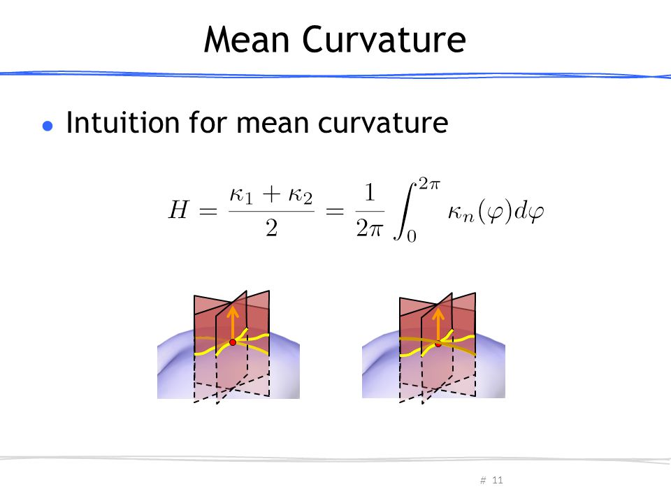 Mean Curvature Intuition for mean curvature