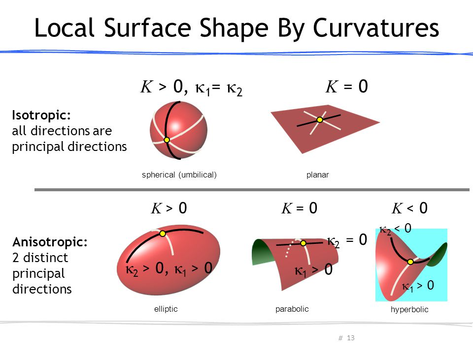 Local Surface Shape By Curvatures