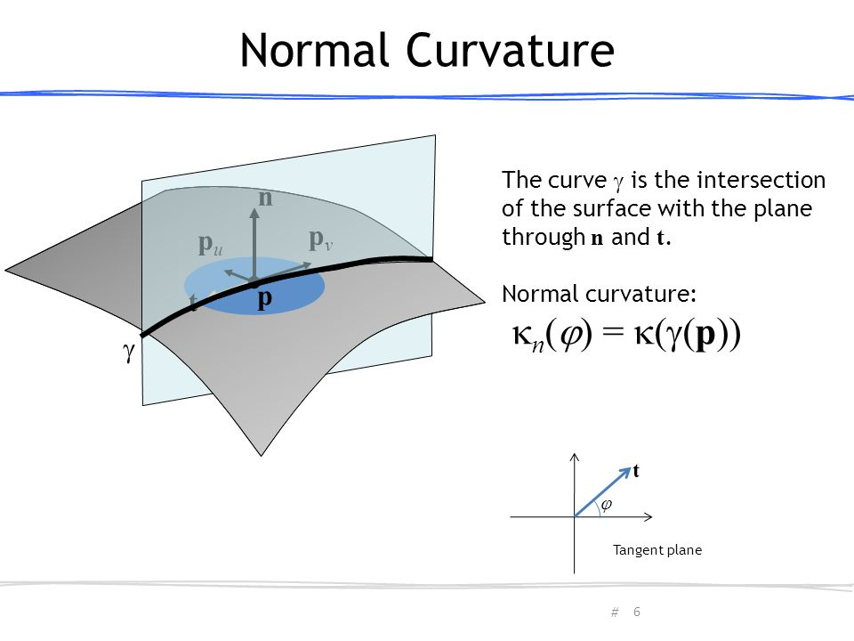 Normal Curvature n() = ((p)) n pv pu p t 