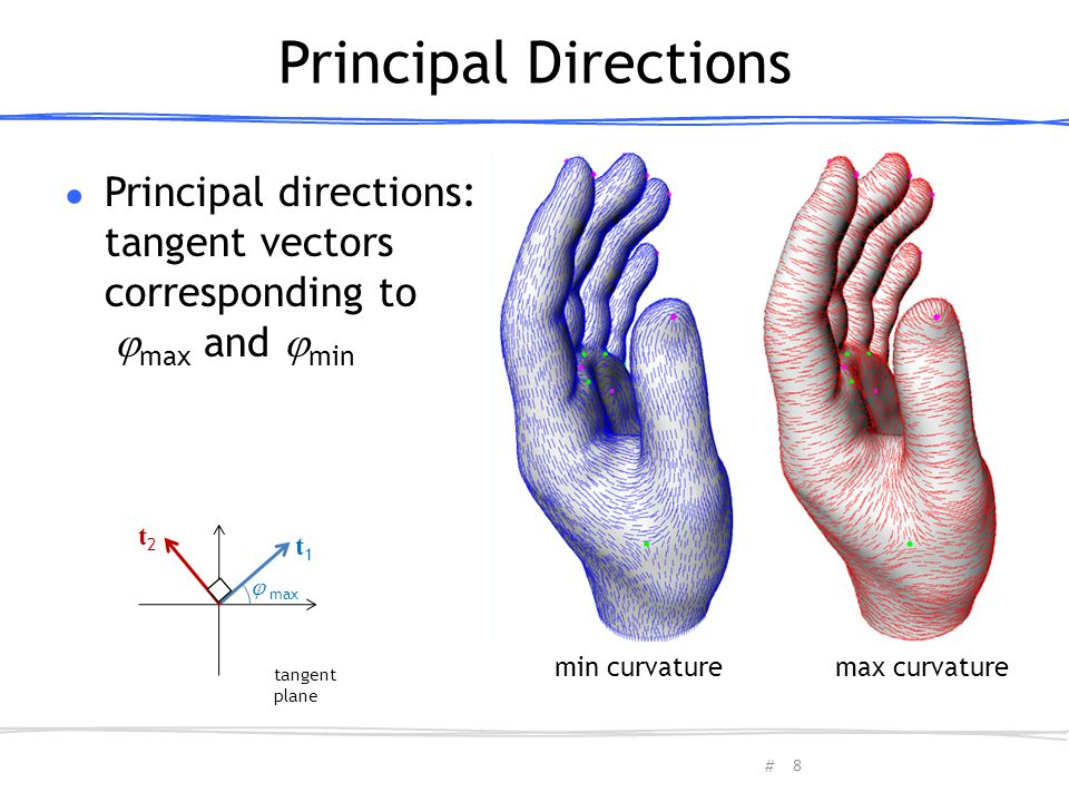 Principal Directions Principal directions: tangent vectors corresponding to max and min. t2. t1.