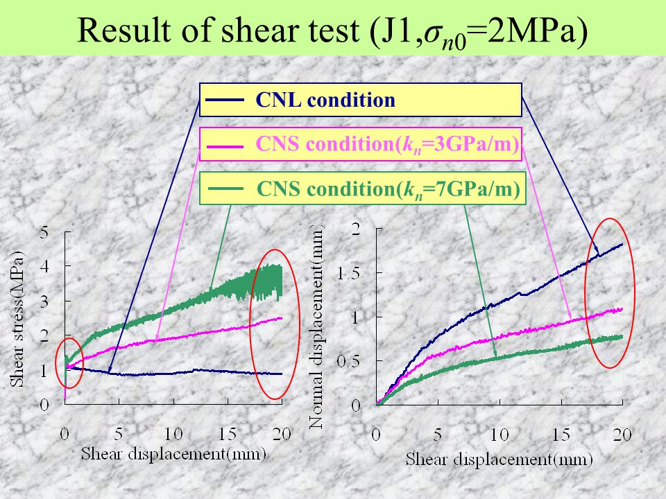 Result of shear test (J1,σn0=2MPa)