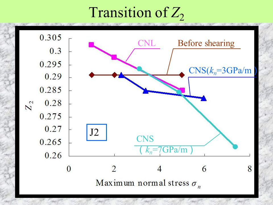 Transition of Z2 J2 CNL Before shearing CNS(kn=3GPa/m) CNS(kn=7GPa/m)