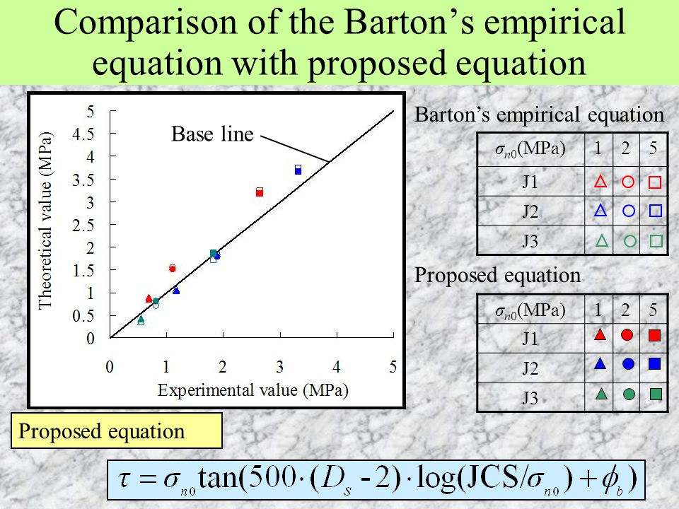 Comparison of the Barton's empirical equation with proposed equation