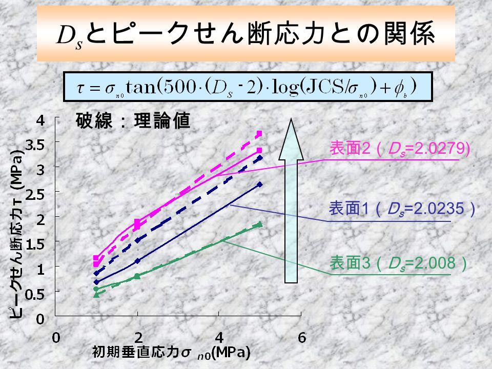 Dsとピークせん断応力との関係 破線:理論値 表面2(Ds=2.0279) 表面1(Ds=2.0235) 表面3(Ds=2.008)