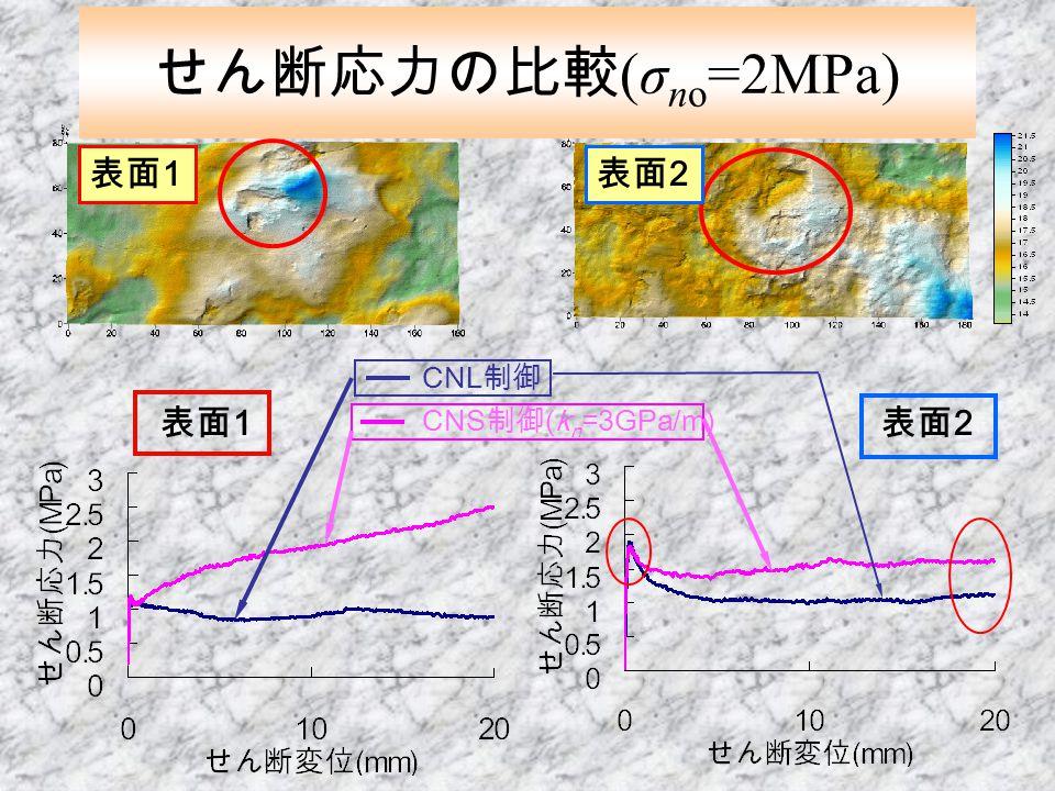 せん断応力の比較(σno=2MPa) 表面1 表面2 表面1 表面2 CNL制御 CNS制御(kn=3GPa/m)