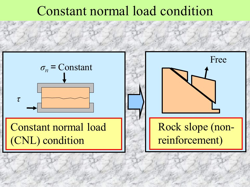 Constant normal load condition