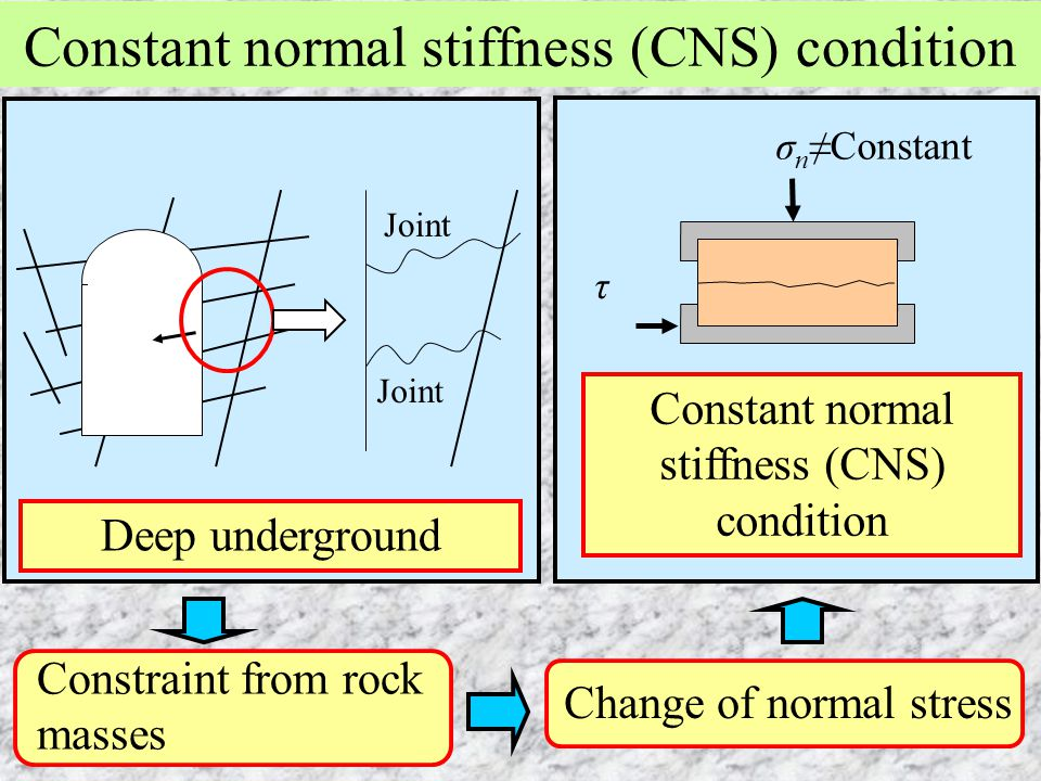 Constant normal stiffness (CNS) condition