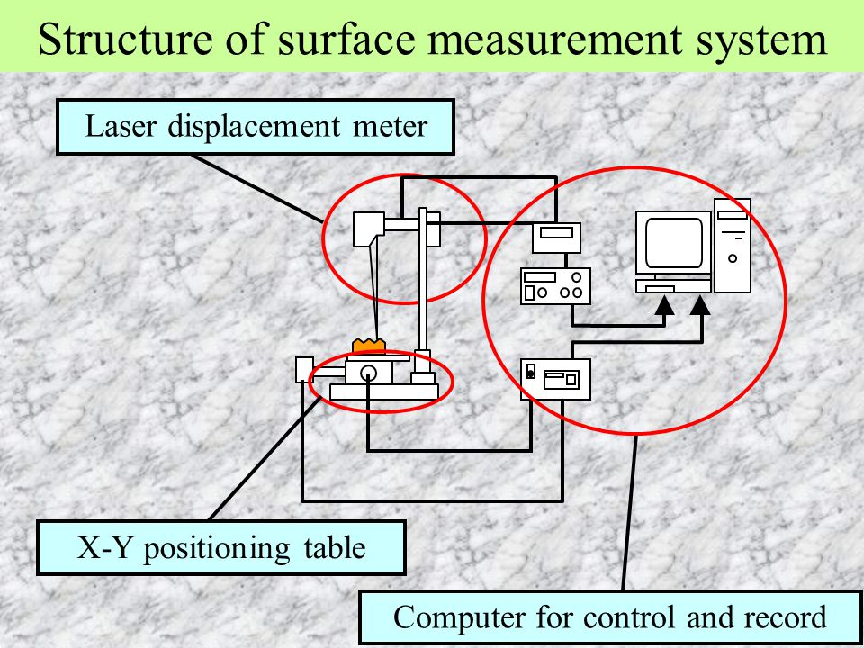 Structure of surface measurement system