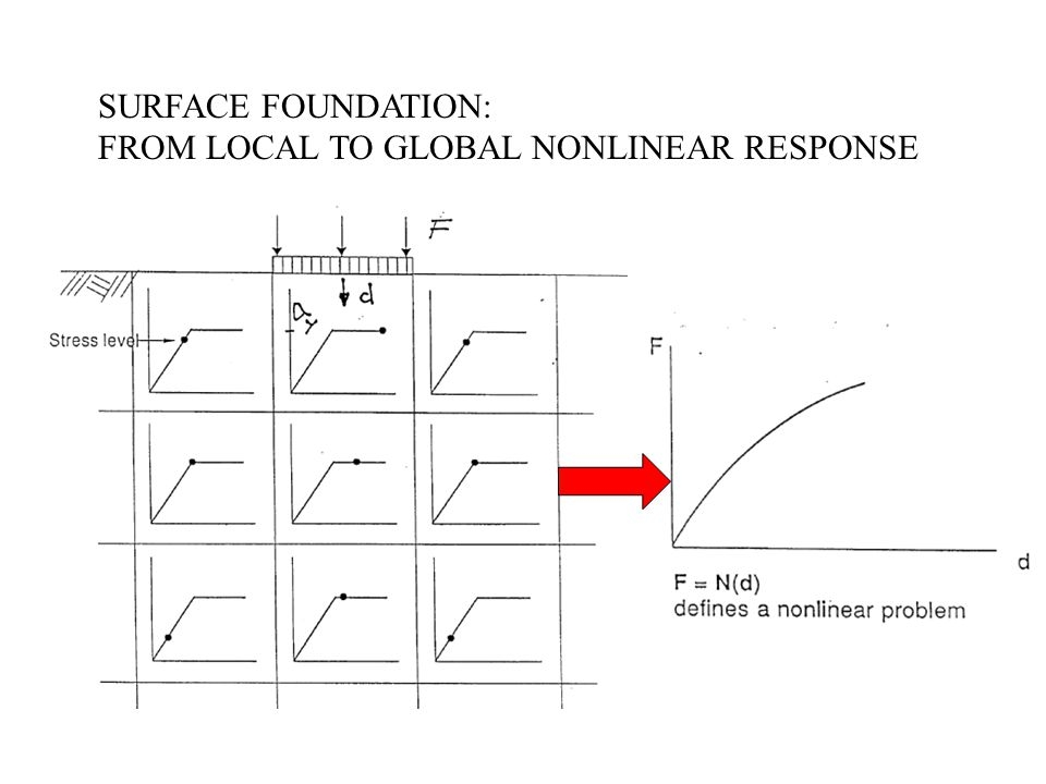 SURFACE FOUNDATION: FROM LOCAL TO GLOBAL NONLINEAR RESPONSE
