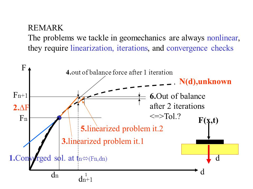 The problems we tackle in geomechanics are always nonlinear,