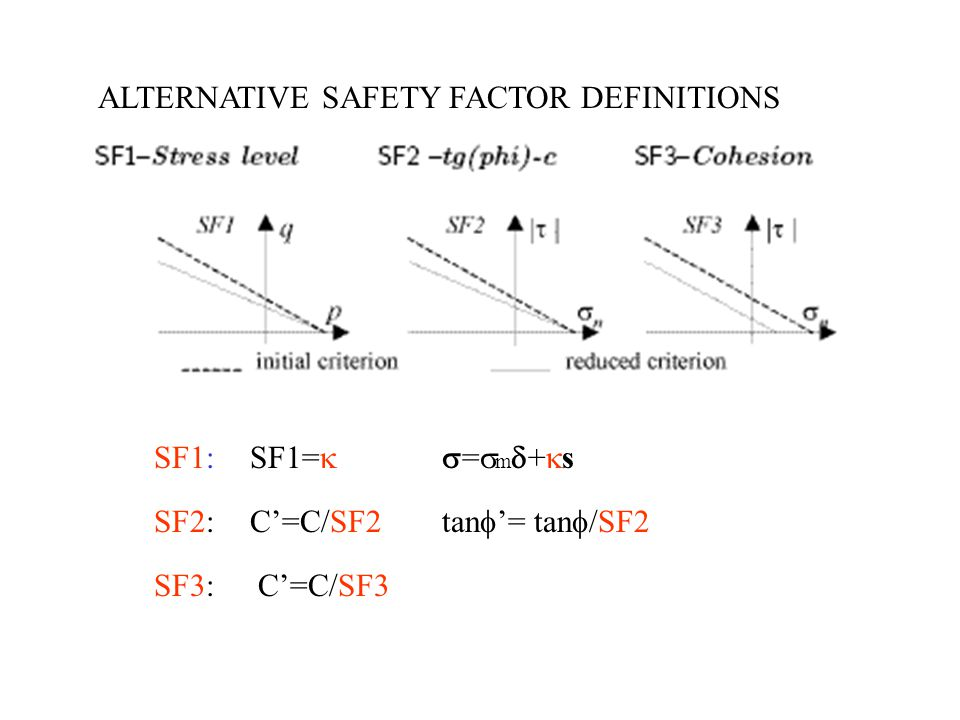 ALTERNATIVE SAFETY FACTOR DEFINITIONS