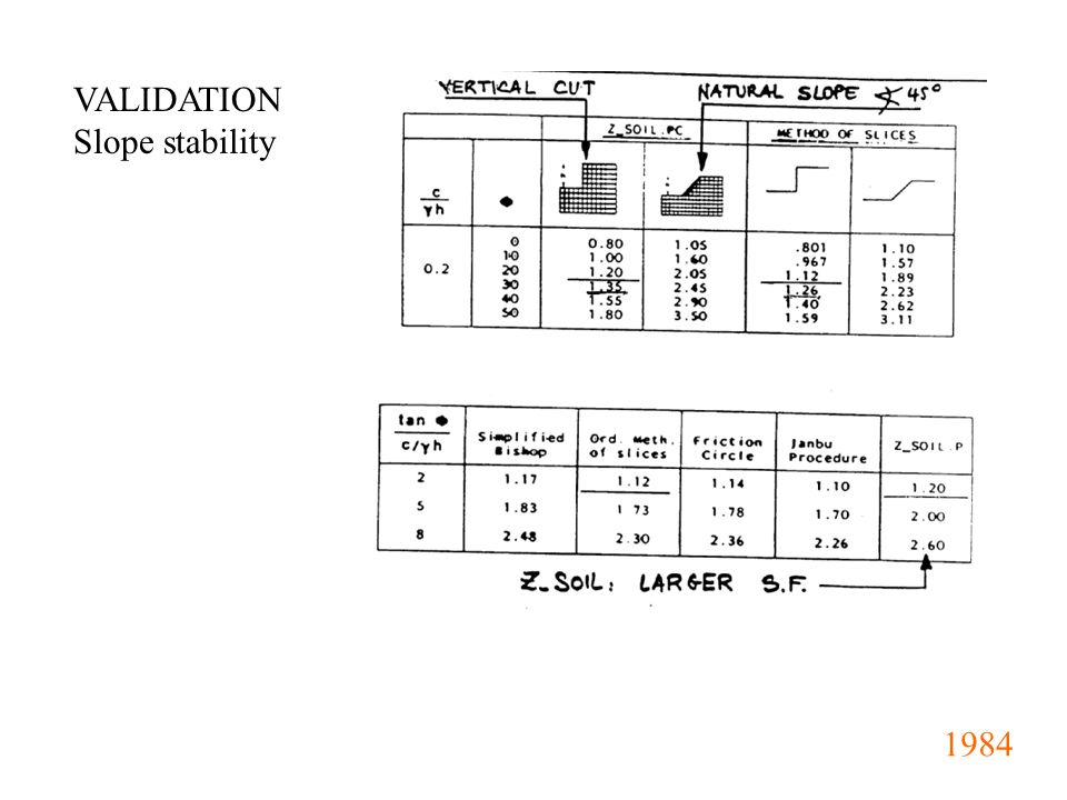 VALIDATION Slope stability 1984