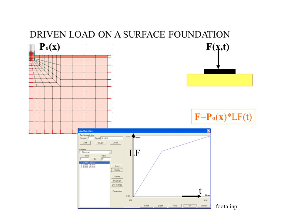 DRIVEN LOAD ON A SURFACE FOUNDATION Po(x) F(x,t)