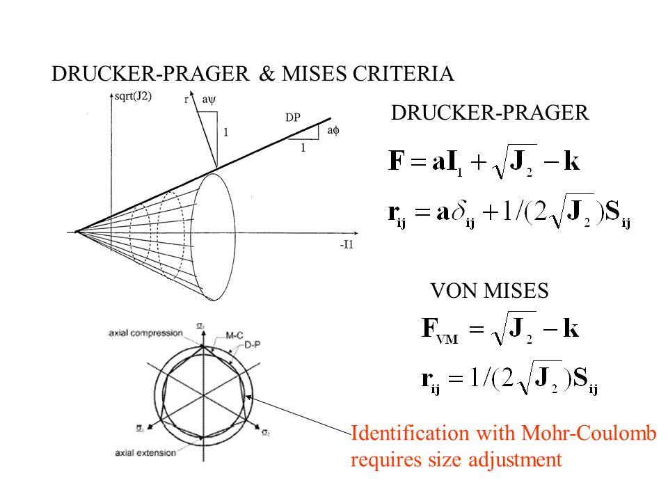 DRUCKER-PRAGER & MISES CRITERIA