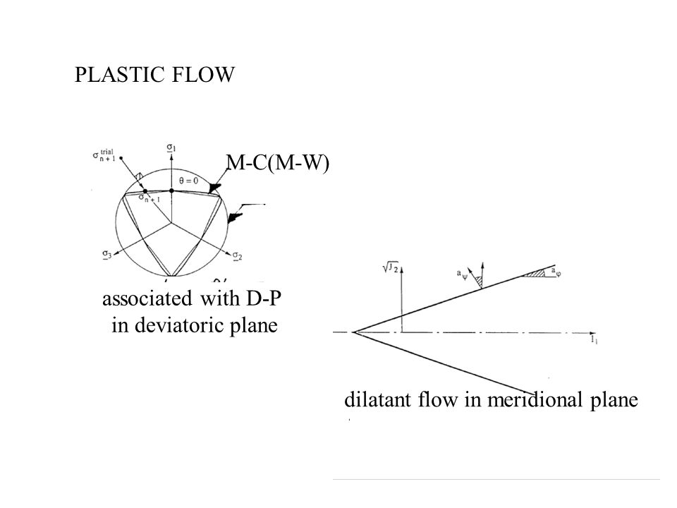 PLASTIC FLOW M-C(M-W) associated with D-P. in deviatoric plane. associated with D-P. in deviatoric plane.