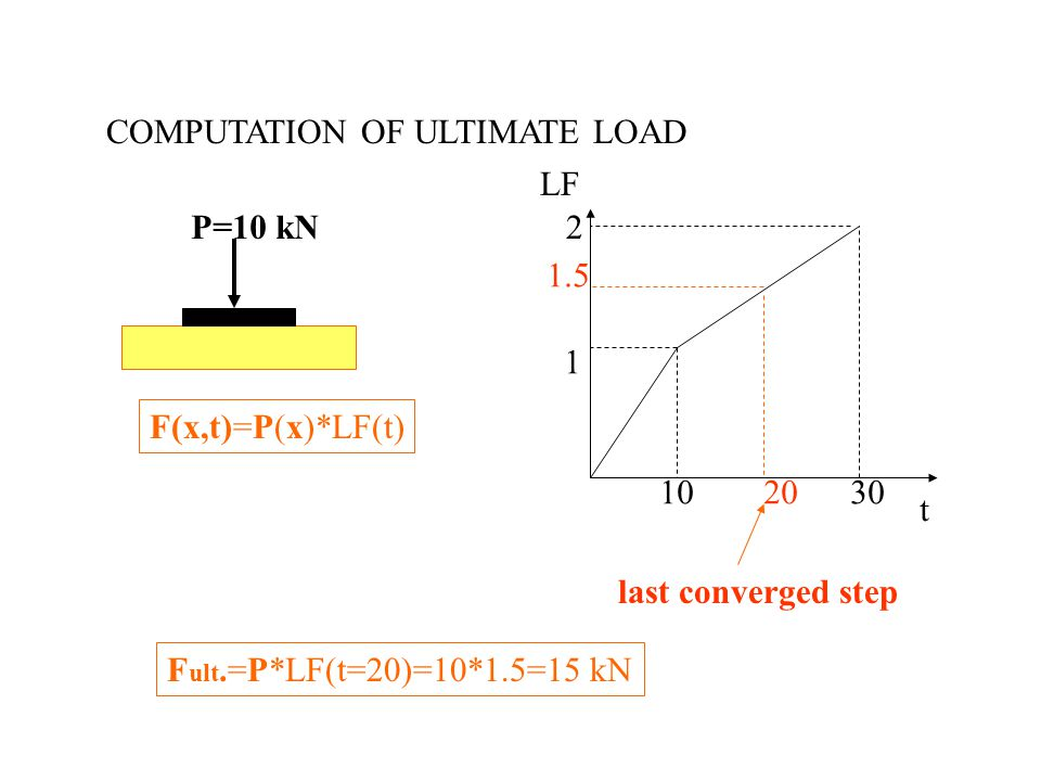 COMPUTATION OF ULTIMATE LOAD