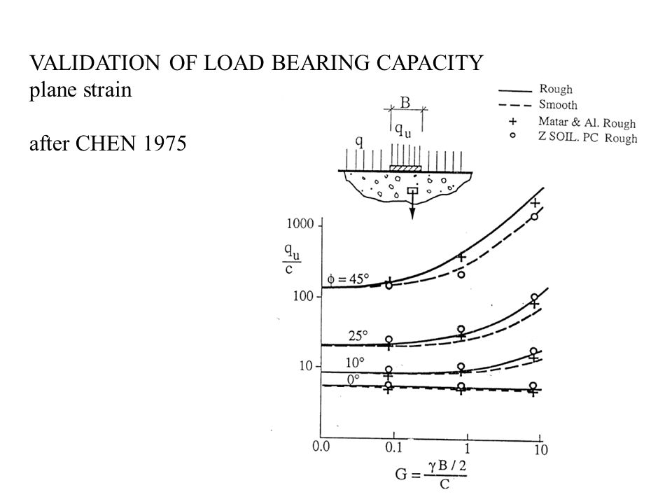 VALIDATION OF LOAD BEARING CAPACITY