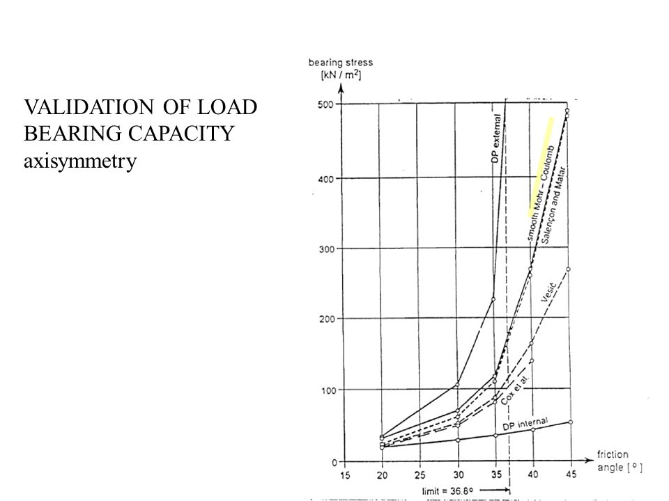 VALIDATION OF LOAD BEARING CAPACITY axisymmetry