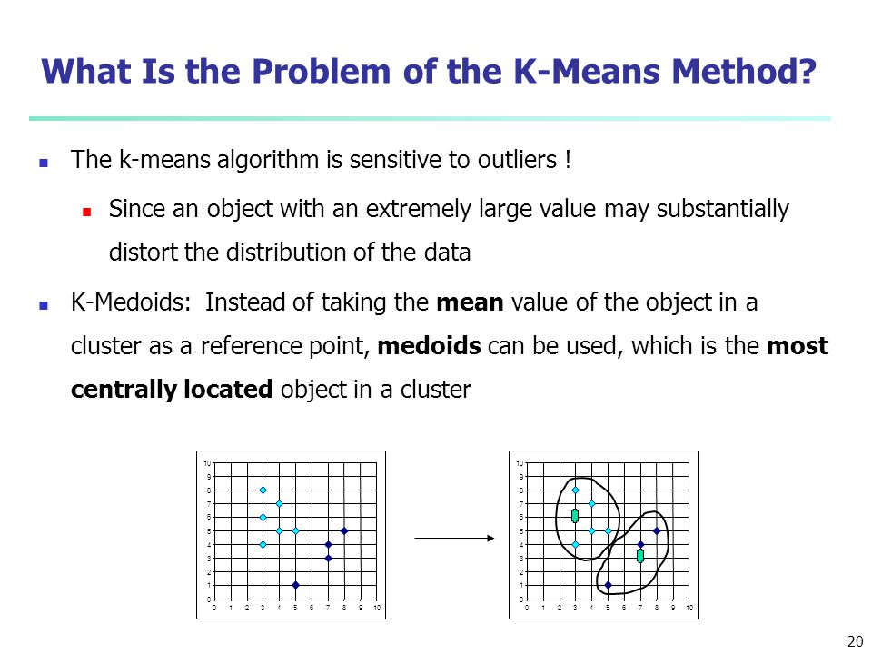 What Is the Problem of the K-Means Method