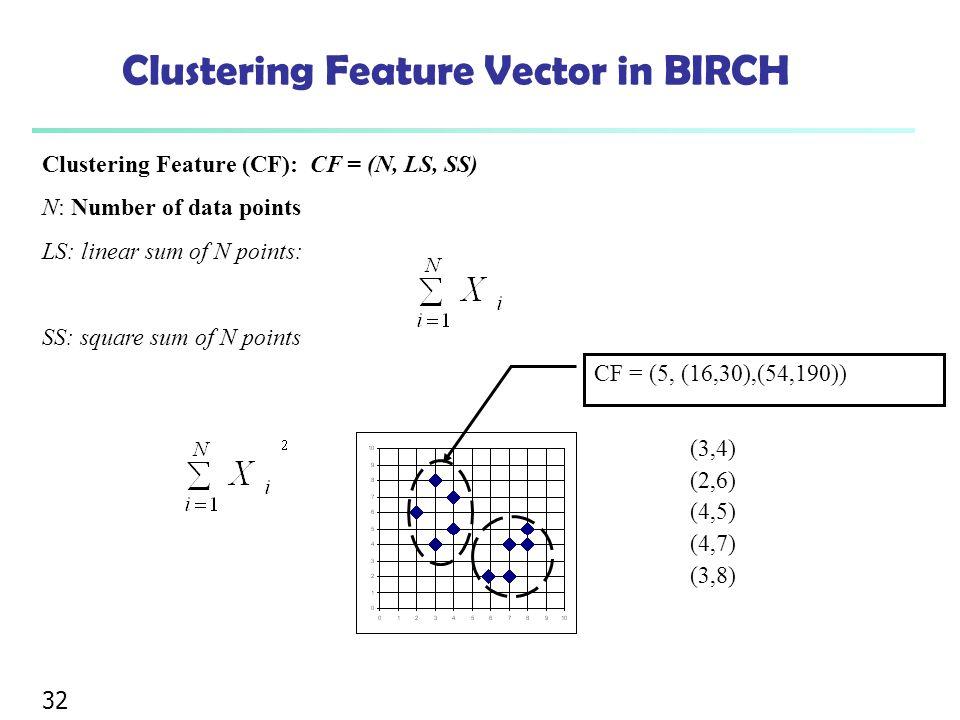 Clustering Feature Vector in BIRCH
