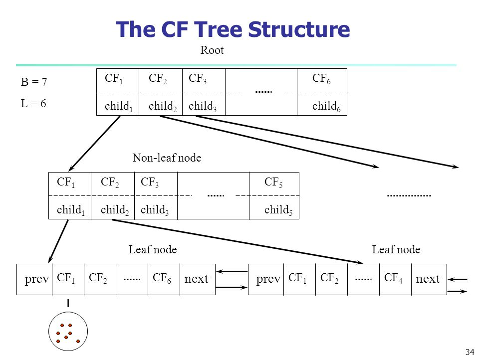The CF Tree Structure prev next prev next Root CF1 child1 CF3 child3