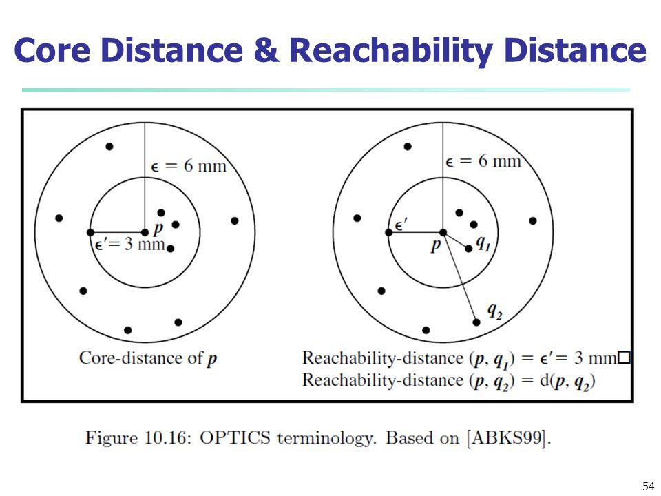 Core Distance & Reachability Distance