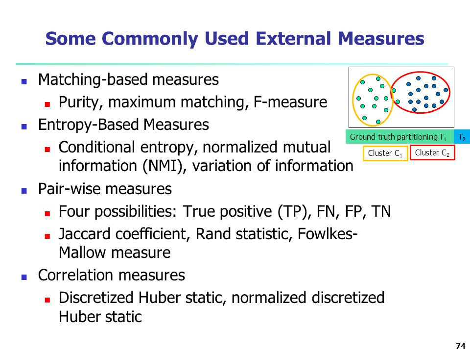 Some Commonly Used External Measures