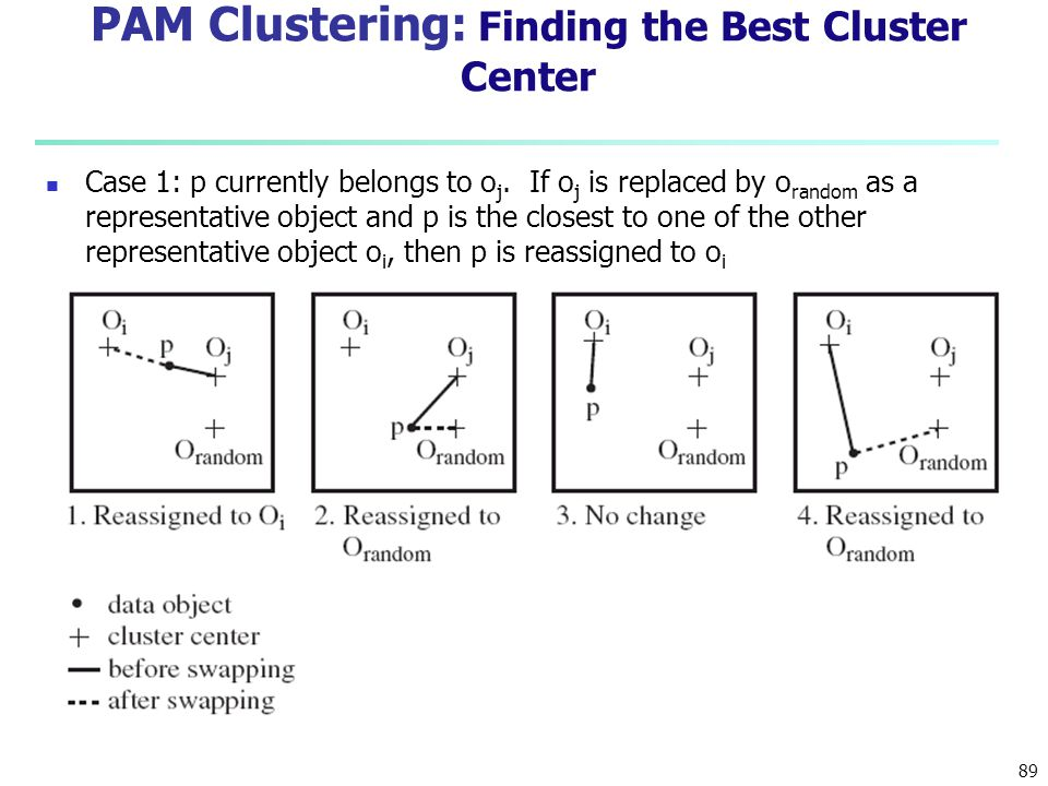 PAM Clustering: Finding the Best Cluster Center