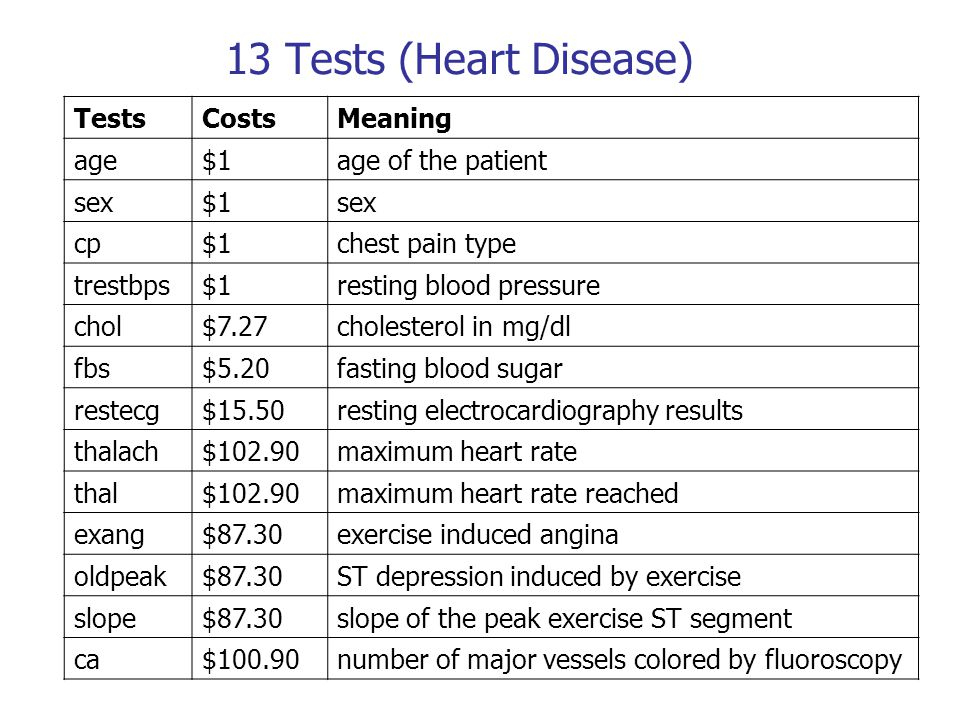 13 Tests (Heart Disease) Tests Costs Meaning age $1 age of the patient