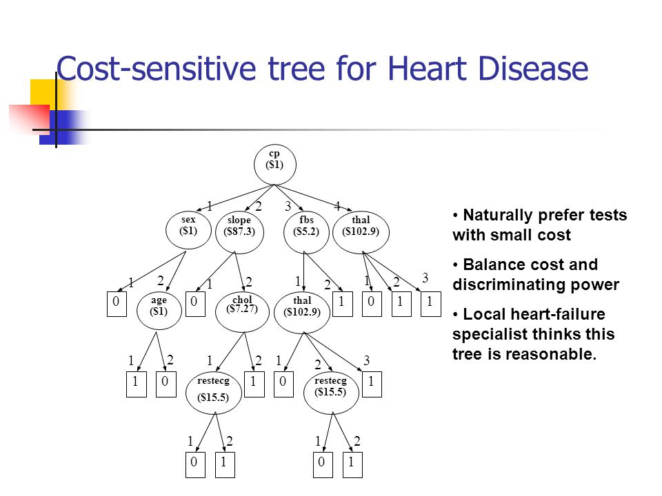 Cost-sensitive tree for Heart Disease
