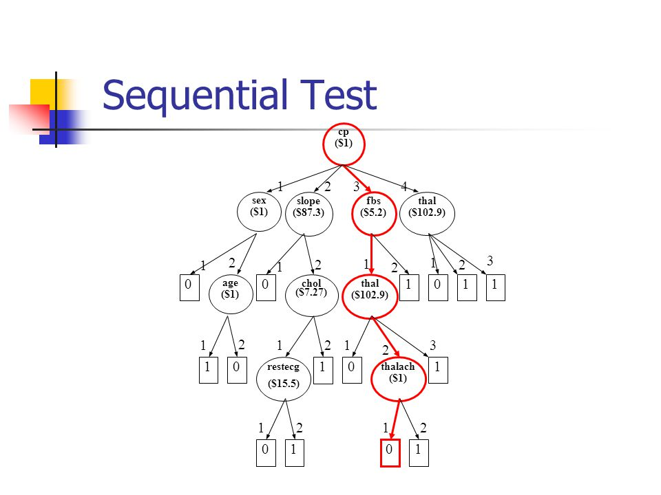 Sequential Test 4 1 2 3 thal ($102.9) fbs ($5.2) restecg ($15.5) sex