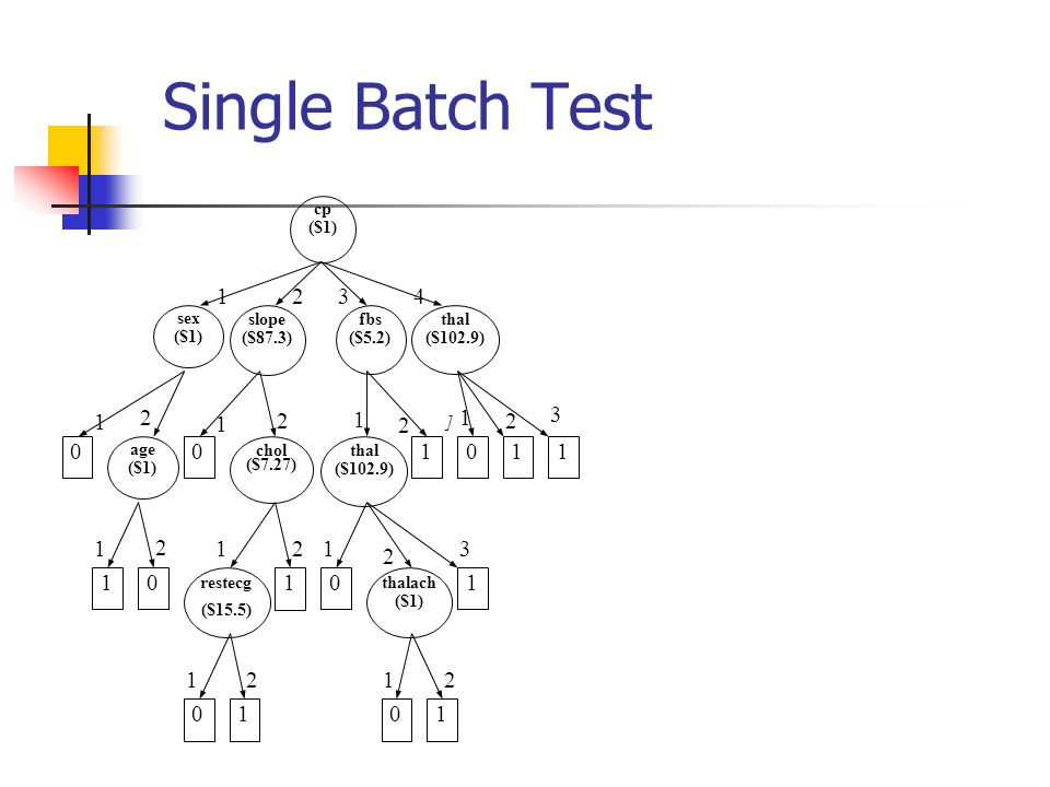 Single Batch Test 4 1 2 3 thal ($102.9) fbs ($5.2) restecg ($15.5) sex
