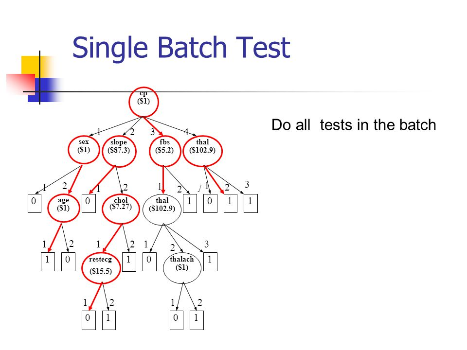 Single Batch Test Do all tests in the batch 4 1 2 3 thal ($102.9) fbs