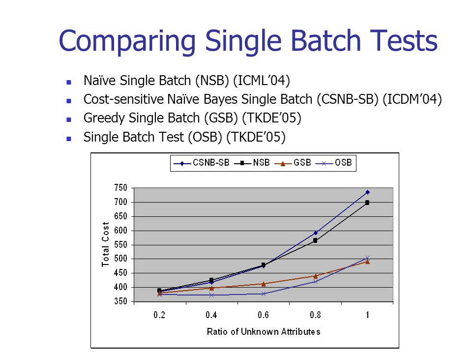 Comparing Single Batch Tests