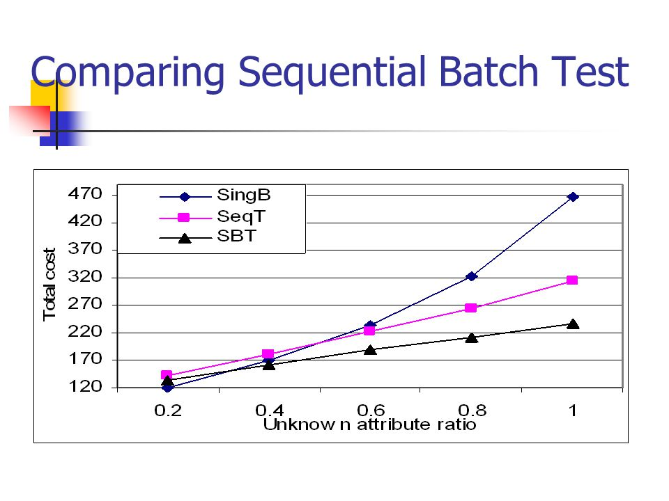Comparing Sequential Batch Test
