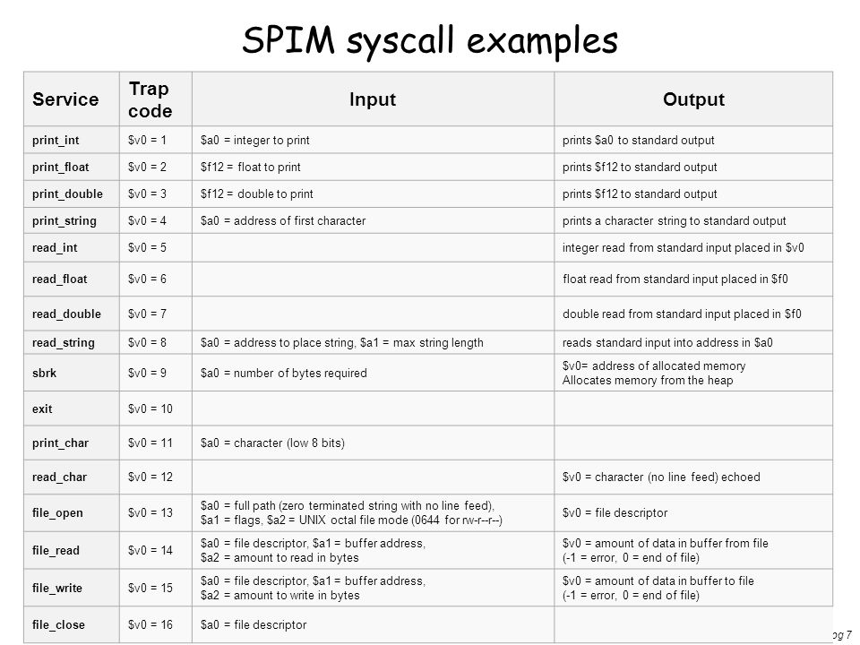 SPIM syscall examples Service Trap code Input Output print_int $v0 = 1