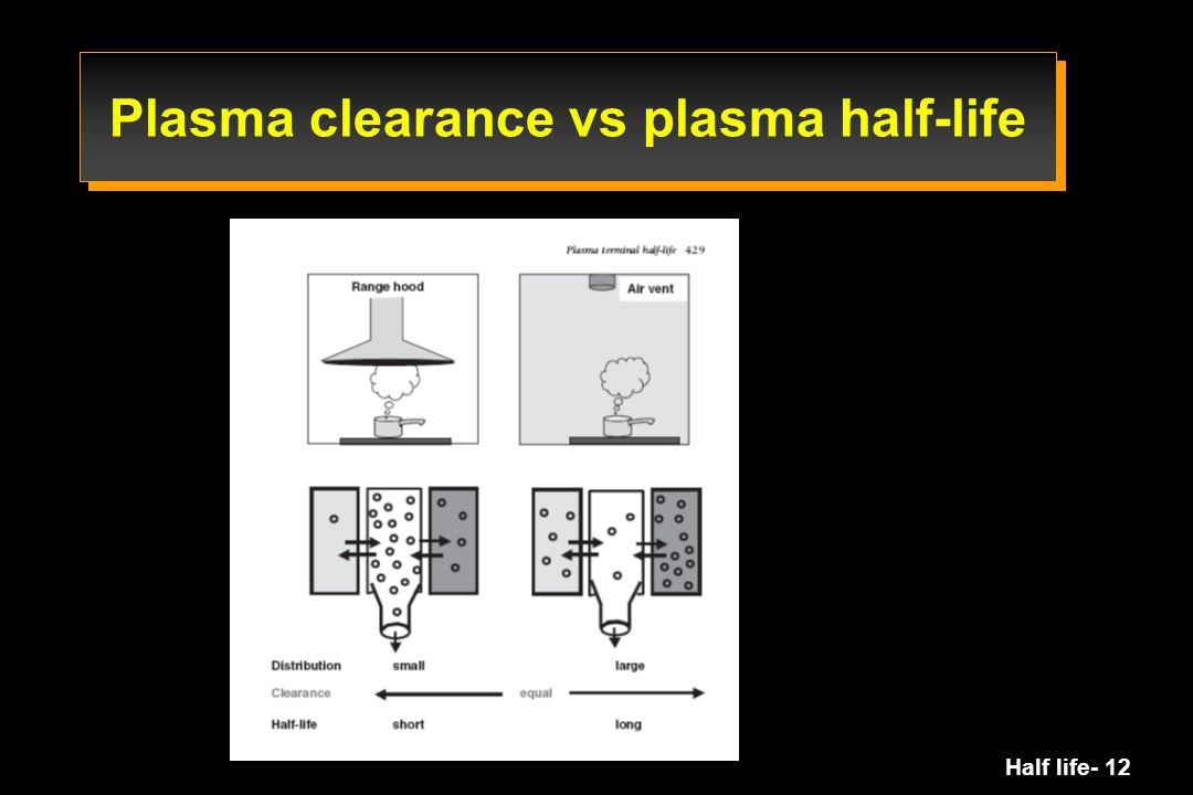 Plasma clearance vs plasma half-life