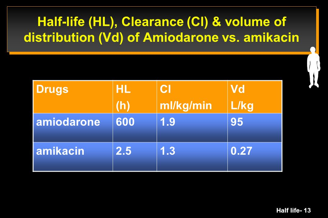 Half-life (HL), Clearance (Cl) & volume of distribution (Vd) of Amiodarone vs. amikacin