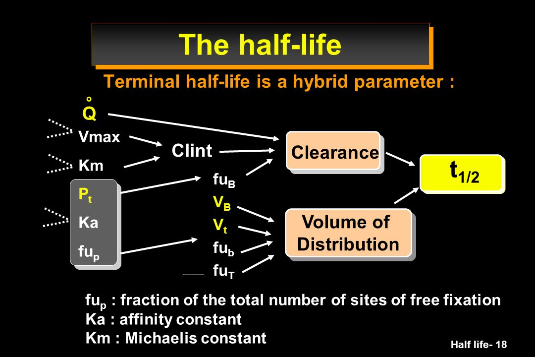 The half-life t1/2 Terminal half-life is a hybrid parameter : Q Clint