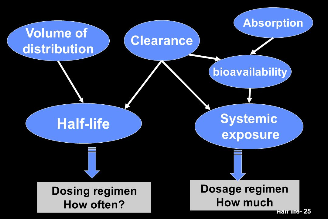 Half-life Volume of Clearance distribution Systemic exposure