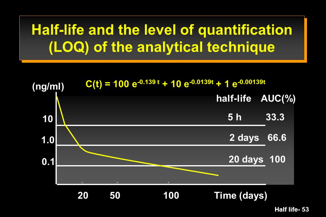 Half-life and the level of quantification (LOQ) of the analytical technique