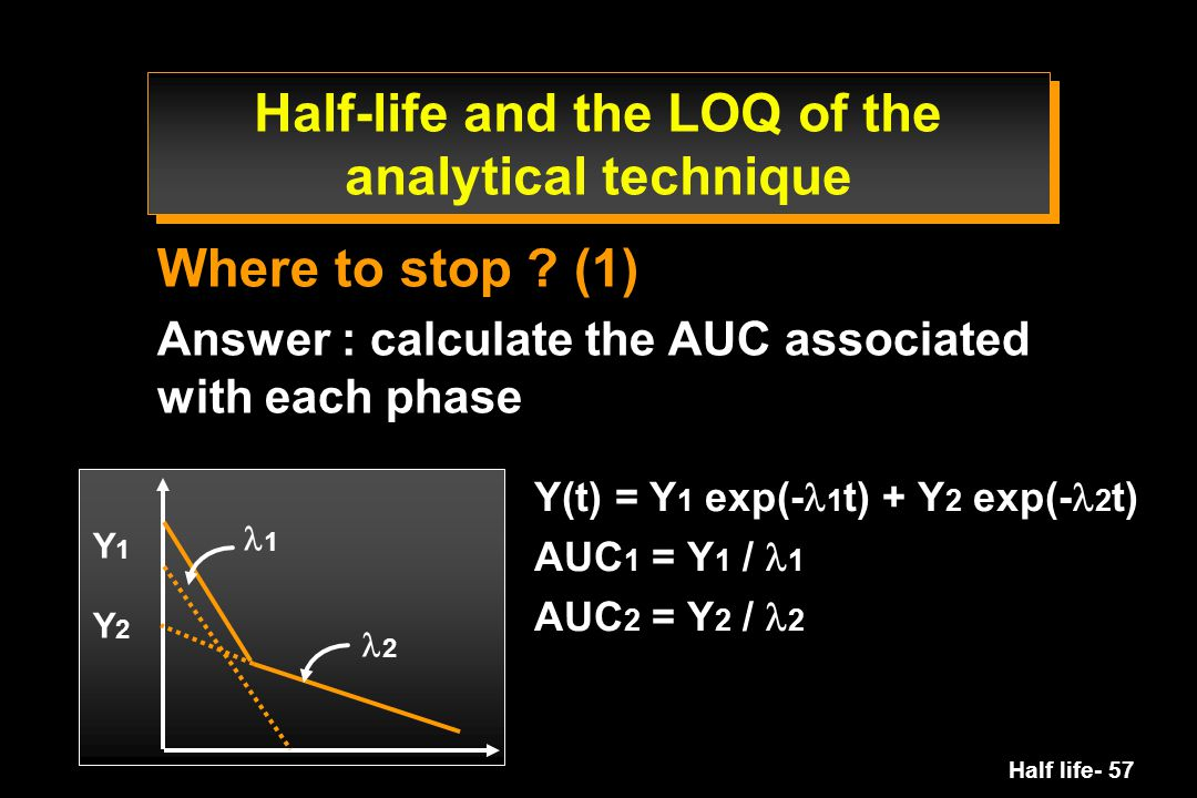 Half-life and the LOQ of the analytical technique