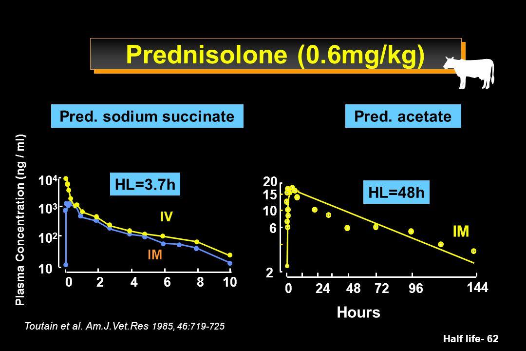 Prednisolone (0.6mg/kg) Pred. sodium succinate Pred. acetate HL=3.7h